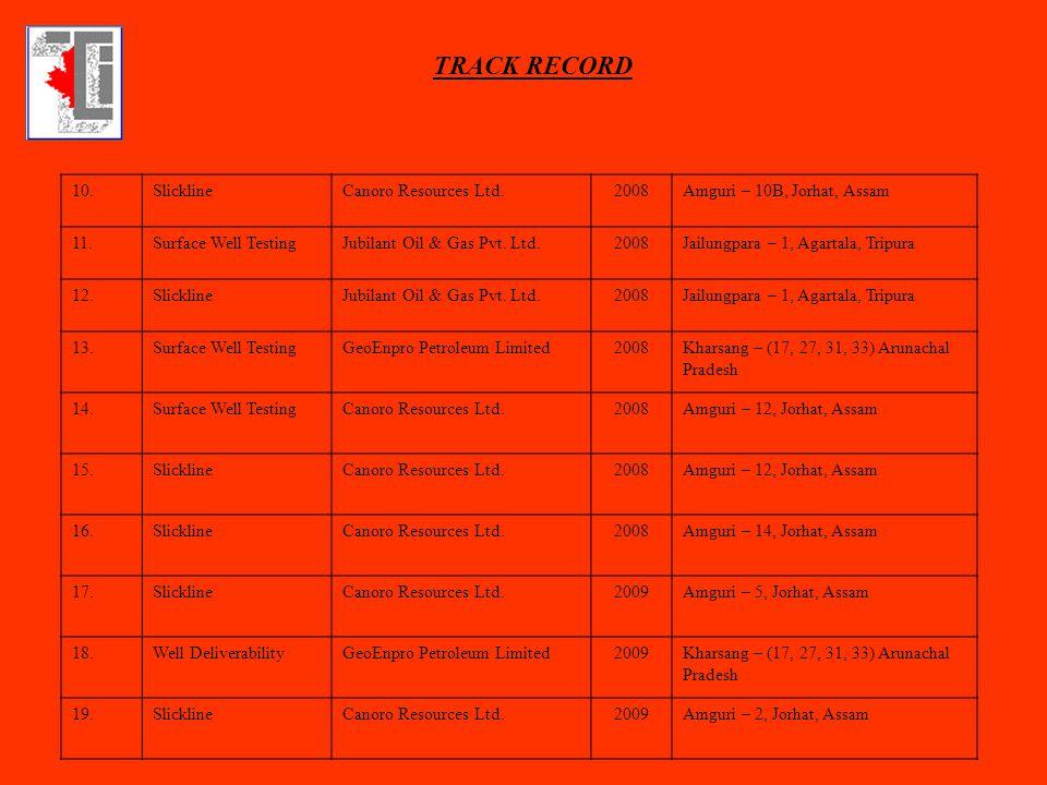 10.SlicklineCanoro Resources Ltd.2008Amguri – 10B, Jorhat, Assam 11.Surface Well TestingJubilant Oil & Gas Pvt. Ltd.2008Jailungpara – 1, Agartala, Tri