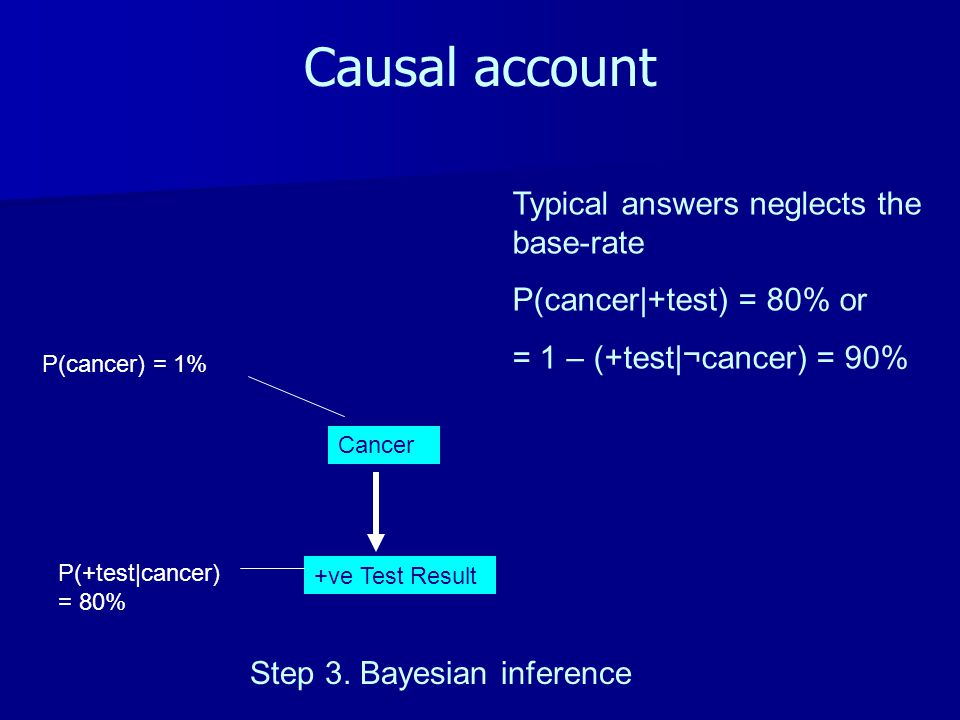Causal account Cancer +ve Test Result Step 3. Bayesian inference P(cancer) = 1% P(+test|cancer) = 80% Typical answers neglects the base-rate P(cancer|