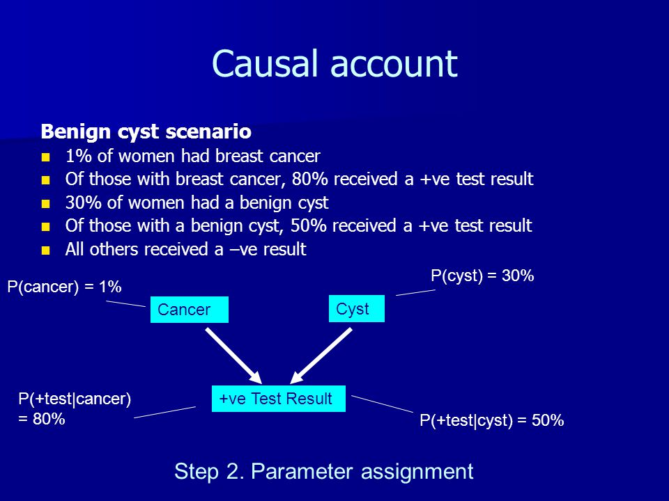 Causal account Benign cyst scenario 1% of women had breast cancer Of those with breast cancer, 80% received a +ve test result 30% of women had a benign cyst Of those with a benign cyst, 50% received a +ve test result All others received a –ve result Cancer +ve Test Result Cyst Step 2.
