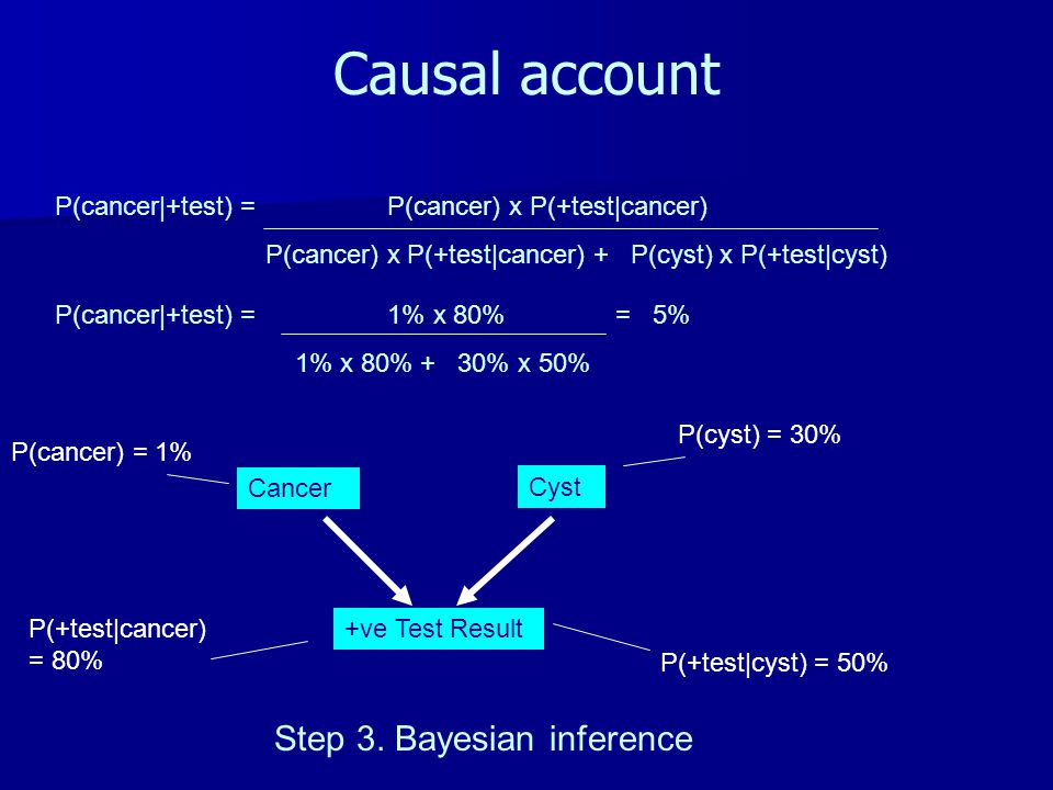 Causal account Cancer +ve Test Result Cyst Step 3. Bayesian inference P(cancer) = 1% P(cyst) = 30% P(+test|cancer) = 80% P(+test|cyst) = 50% P(cancer|