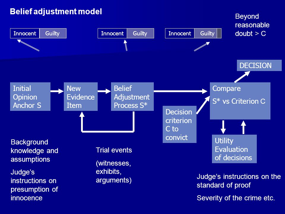 InnocentGuilty DECISION Beyond reasonable doubt > C Initial Opinion Anchor S InnocentGuilty Background knowledge and assumptions Judges instructions on presumption of innocence New Evidence Item Belief Adjustment Process S* InnocentGuilty Trial events (witnesses, exhibits, arguments) Compare S* vs Criterion C Decision criterion C to convict Utility Evaluation of decisions Judges instructions on the standard of proof Severity of the crime etc.