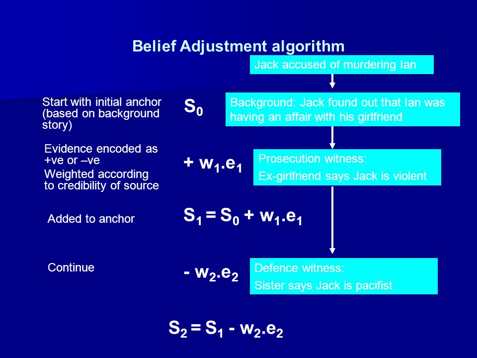 Belief Adjustment algorithm Jack accused of murdering Ian Background: Jack found out that Ian was having an affair with his girlfriend Start with init
