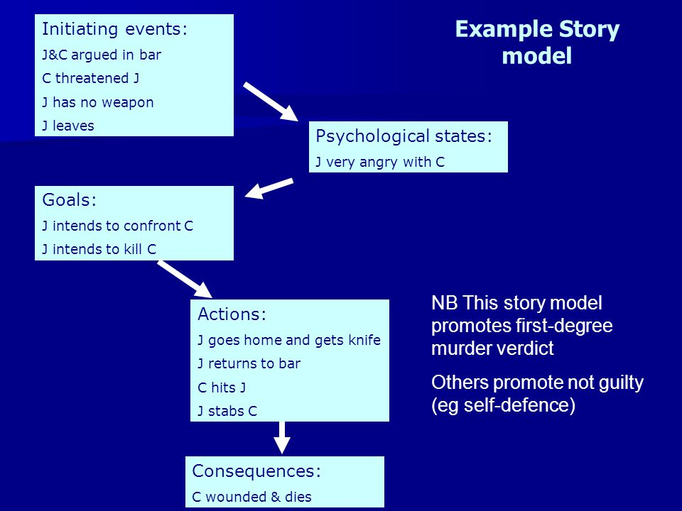 Example Story model NB This story model promotes first-degree murder verdict Others promote not guilty (eg self-defence) Initiating events: J&C argued