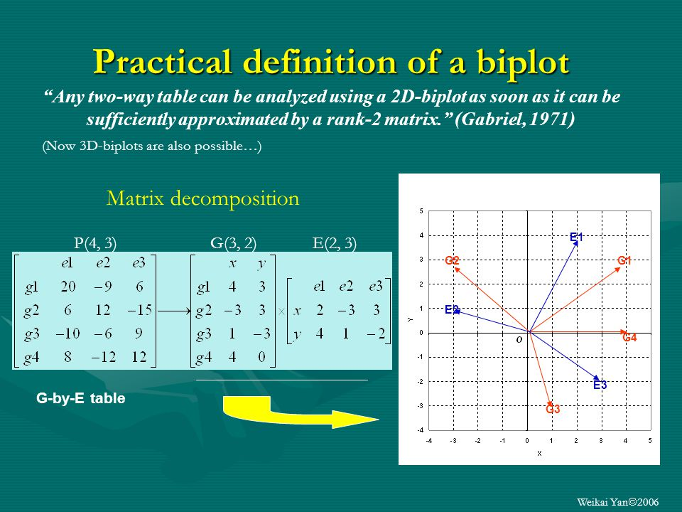 Weikai Yan 2006 Practical definition of a biplot Practical definition of a biplot Any two-way table can be analyzed using a 2D-biplot as soon as it can be sufficiently approximated by a rank-2 matrix.