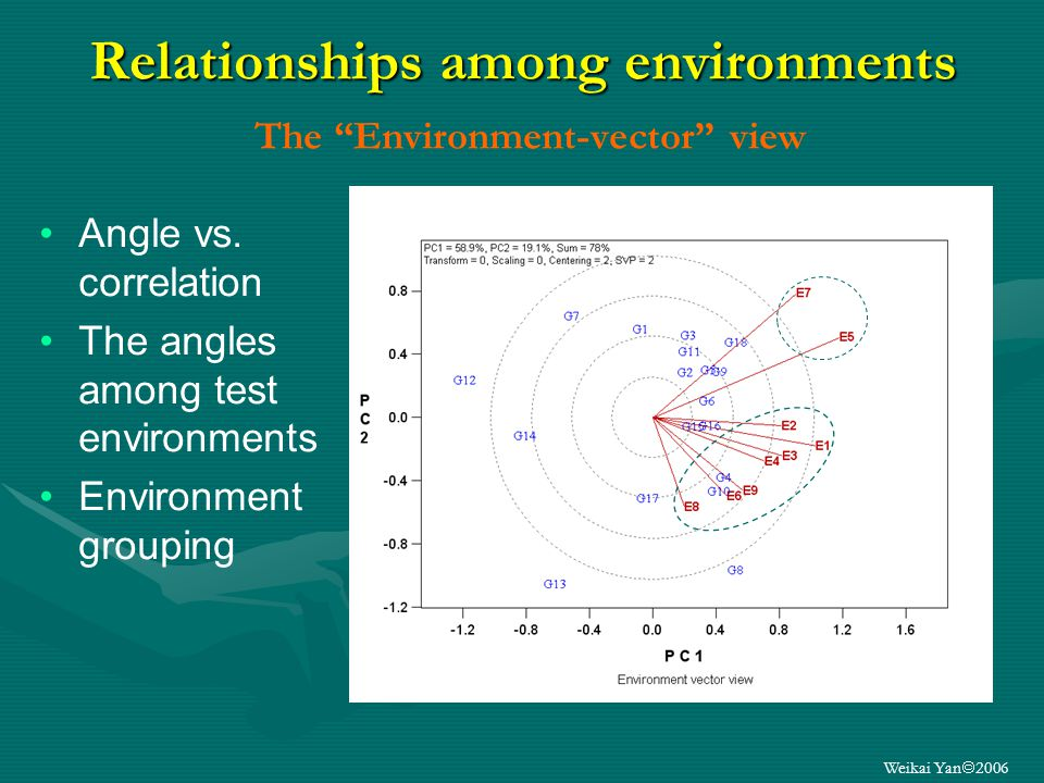 Weikai Yan 2006 Relationships among environments Relationships among environments The Environment-vector view Angle vs.