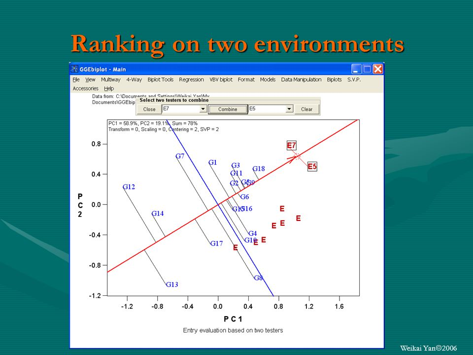 Weikai Yan 2006 Ranking on two environments