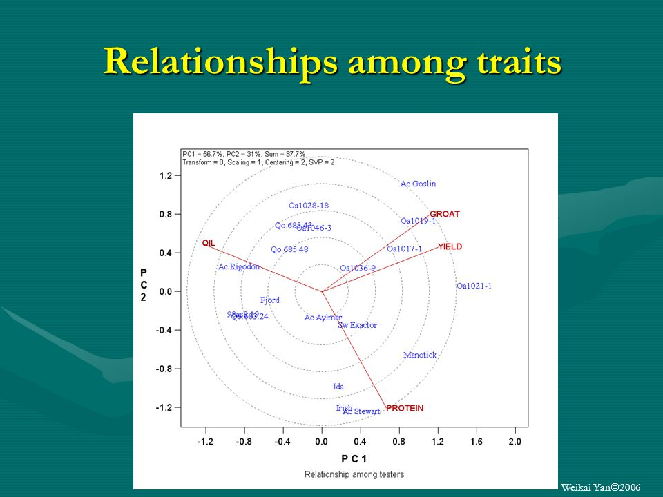 Weikai Yan 2006 Relationships among traits
