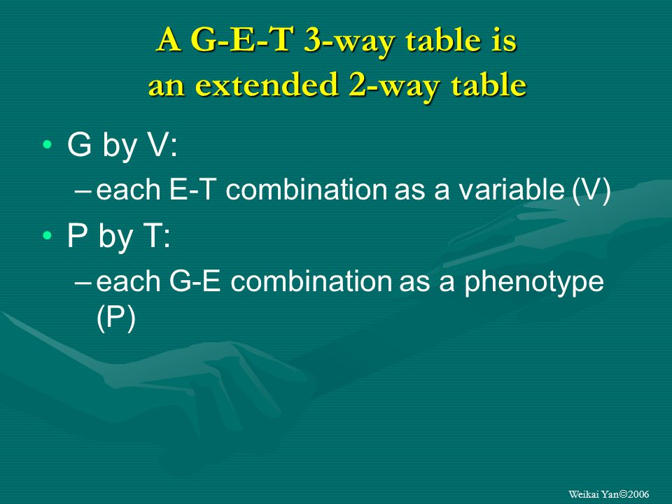 Weikai Yan 2006 A G-E-T 3-way dataset contains various 2-way tables G by E data G by T data E by T data: –for each genotype; all genotypes G by V data: –each E-T as a variable (V) P by T data: –each G-E as a phenotype (P) Genetic association by environment data Trait association by environment data