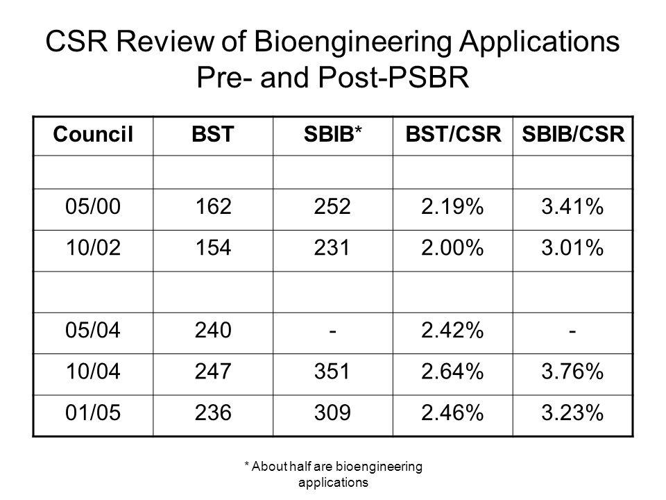 * About half are bioengineering applications CSR Review of Bioengineering Applications Pre- and Post-PSBR CouncilBSTSBIB*BST/CSRSBIB/CSR 05/001622522.19%3.41% 10/021542312.00%3.01% 05/04240-2.42%- 10/042473512.64%3.76% 01/052363092.46%3.23%