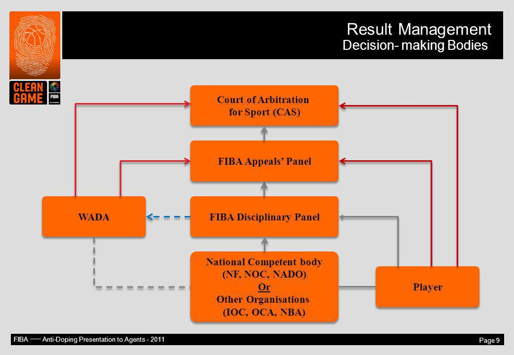 FIBA –– Anti-Doping Presentation to Agents - 2011 Page 9 Result Management Decision- making Bodies National Competent body (NF, NOC, NADO) Or Other Or