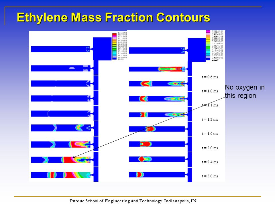 Purdue School of Engineering and Technology, Indianapolis, IN Ethylene Mass Fraction Contours No oxygen in this region