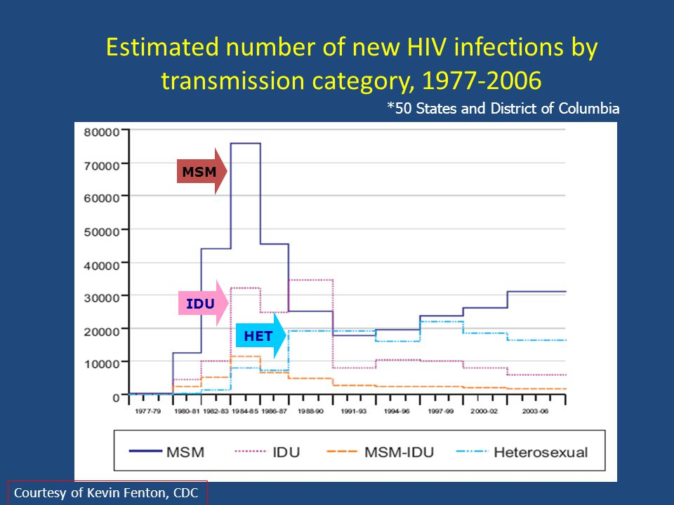 Estimated number of new HIV infections by transmission category, 1977-2006 MSM IDU HET *50 States and District of Columbia Courtesy of Kevin Fenton, CDC