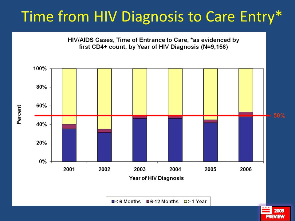 25 Time from HIV Diagnosis to Care Entry* 1,3401,8271,6351,5021,3421,510 50%