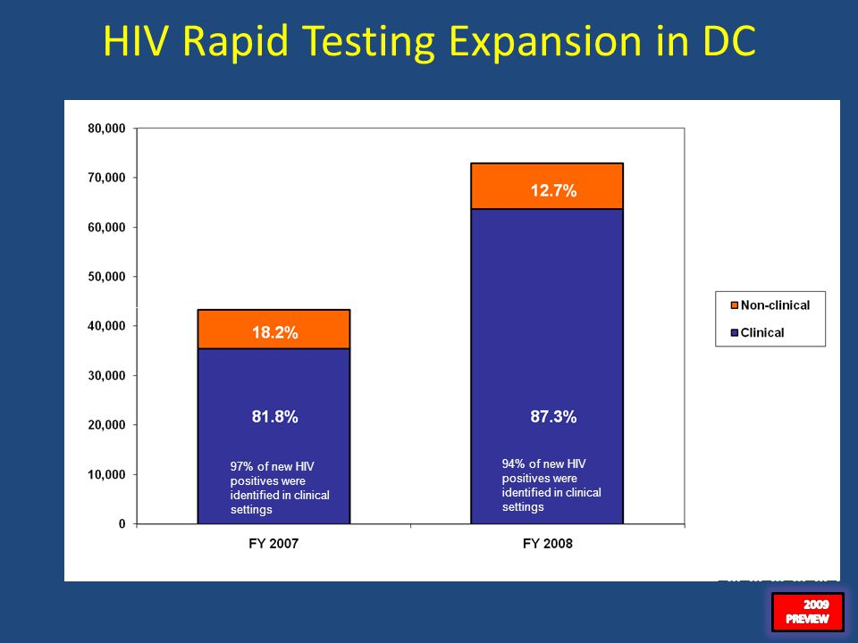41 HIV Rapid Testing Expansion in DC 68.4% increase in number of tests done in 1 yr N=43,271N=72,864 97% of new HIV positives were identified in clinical settings 94% of new HIV positives were identified in clinical settings
