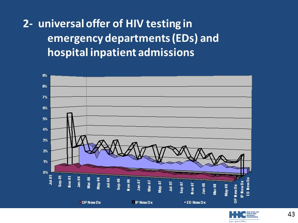 43 2- universal offer of HIV testing in emergency departments (EDs) and hospital inpatient admissions