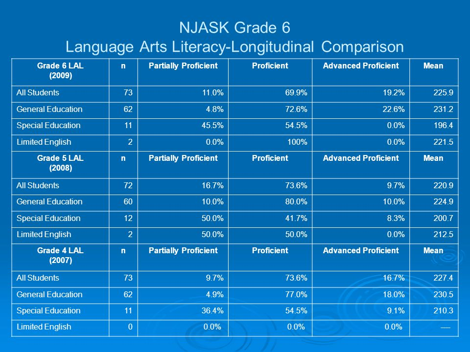 NJASK Grade 6 Language Arts Literacy-Longitudinal Comparison Grade 6 LAL (2009) nPartially ProficientProficientAdvanced ProficientMean All Students7311.0%69.9%19.2%225.9 General Education624.8%72.6%22.6%231.2 Special Education1145.5%54.5%0.0%196.4 Limited English20.0%100%0.0%221.5 Grade 5 LAL (2008) nPartially ProficientProficientAdvanced ProficientMean All Students7216.7%73.6%9.7%220.9 General Education6010.0%80.0%10.0%224.9 Special Education1250.0%41.7%8.3%200.7 Limited English250.0% 0.0%212.5 Grade 4 LAL (2007) nPartially ProficientProficientAdvanced ProficientMean All Students739.7%73.6%16.7%227.4 General Education624.9%77.0%18.0%230.5 Special Education1136.4%54.5%9.1%210.3 Limited English00.0% ----
