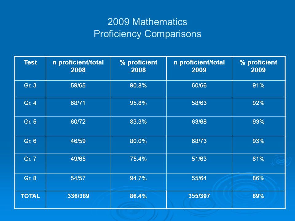 2009 Mathematics Proficiency Comparisons Testn proficient/total 2008 % proficient 2008 n proficient/total 2009 % proficient 2009 Gr.