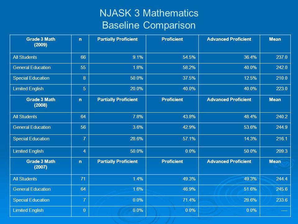 NJASK 3 Mathematics Baseline Comparison Grade 3 Math (2009) nPartially ProficientProficientAdvanced ProficientMean All Students669.1%54.5%36.4%237.0 General Education551.8%58.2%40.0%242.0 Special Education850.0%37.5%12.5%210.0 Limited English520.0%40.0% 223.0 Grade 3 Math (2008) nPartially ProficientProficientAdvanced ProficientMean All Students647.8%43.8%48.4%240.2 General Education563.6%42.9%53.6%244.9 Special Education728.6%57.1%14.3%216.1 Limited English450.0%0.0%50.0%209.3 Grade 3 Math (2007) nPartially ProficientProficientAdvanced ProficientMean All Students711.4%49.3% 244.4 General Education641.6%46.9%51.6%245.6 Special Education70.0%71.4%28.6%233.6 Limited English00.0% ----