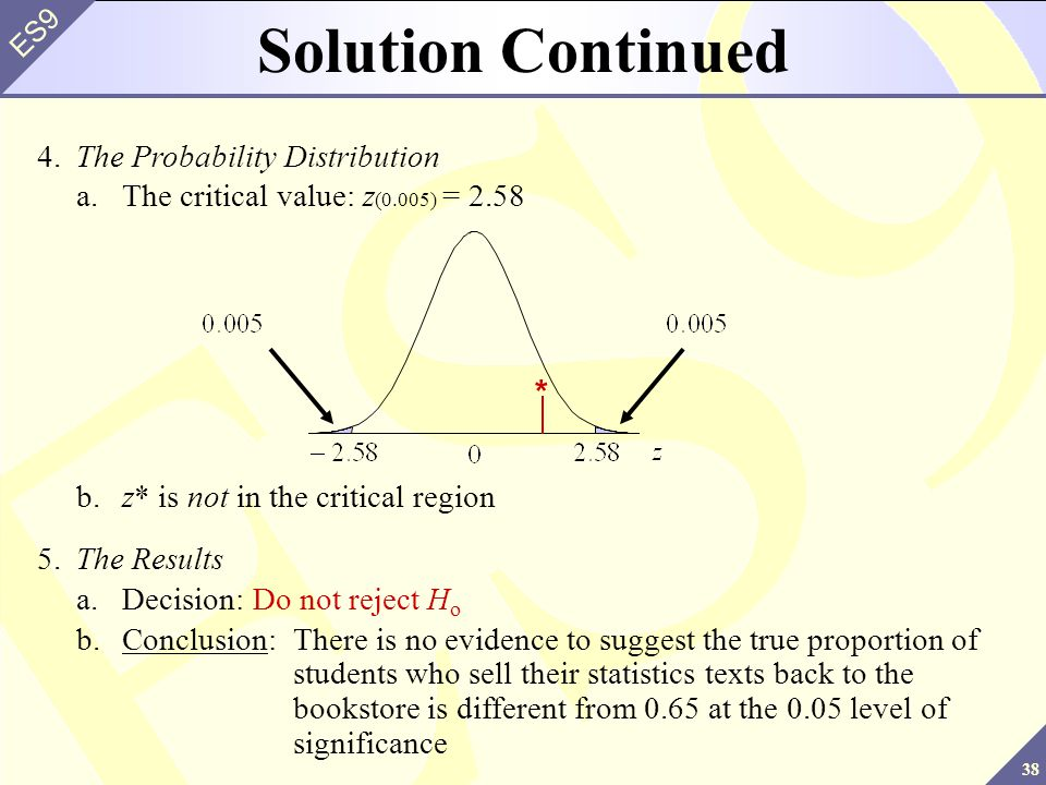 38 ES9 4.The Probability Distribution a.The critical value: z (0.005) = 2.58 Solution Continued 5.The Results a.Decision: Do not reject H o b.Conclusion:There is no evidence to suggest the true proportion of students who sell their statistics texts back to the bookstore is different from 0.65 at the 0.05 level of significance b.z* is not in the critical region *
