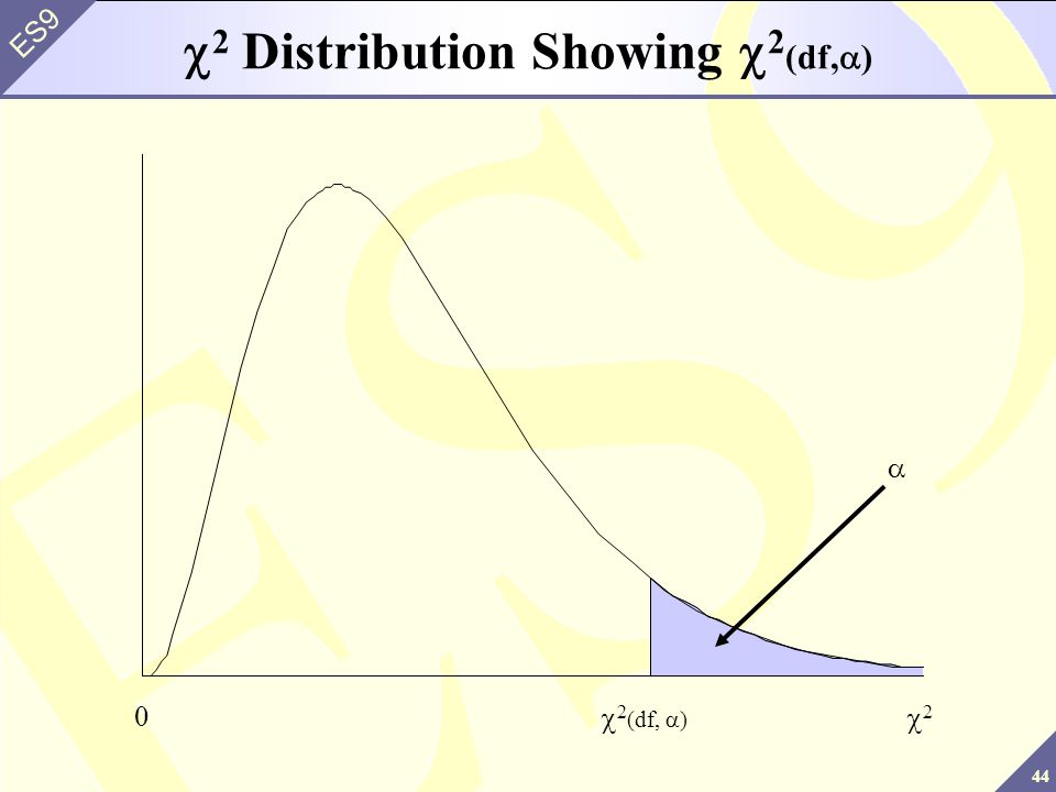 44 ES9 0 2 2 (df, ) 2 Distribution Showing 2 (df, )