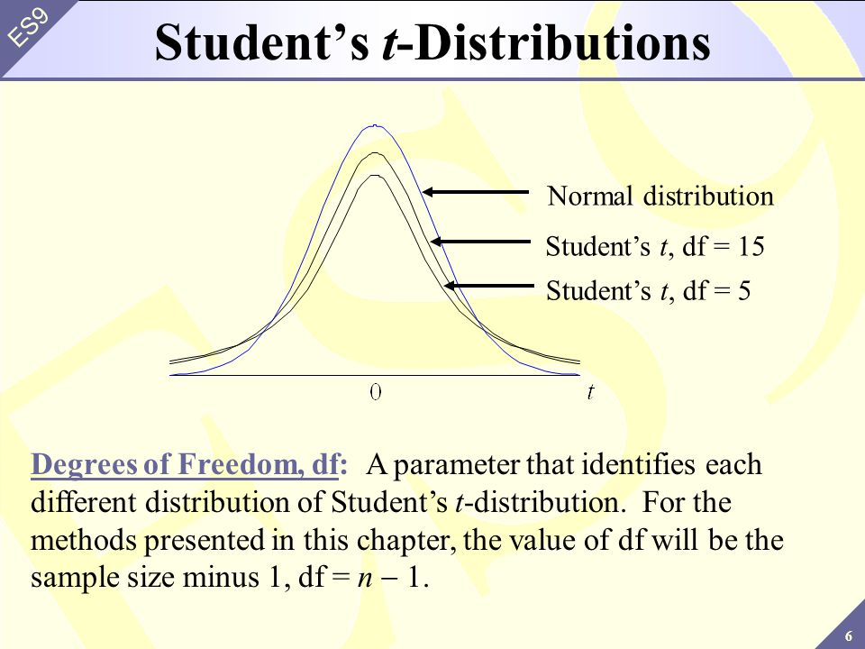 6 ES9 Students t, df = 5 Students t, df = 15 Normal distribution Degrees of Freedom, df: A parameter that identifies each different distribution of Students t-distribution.