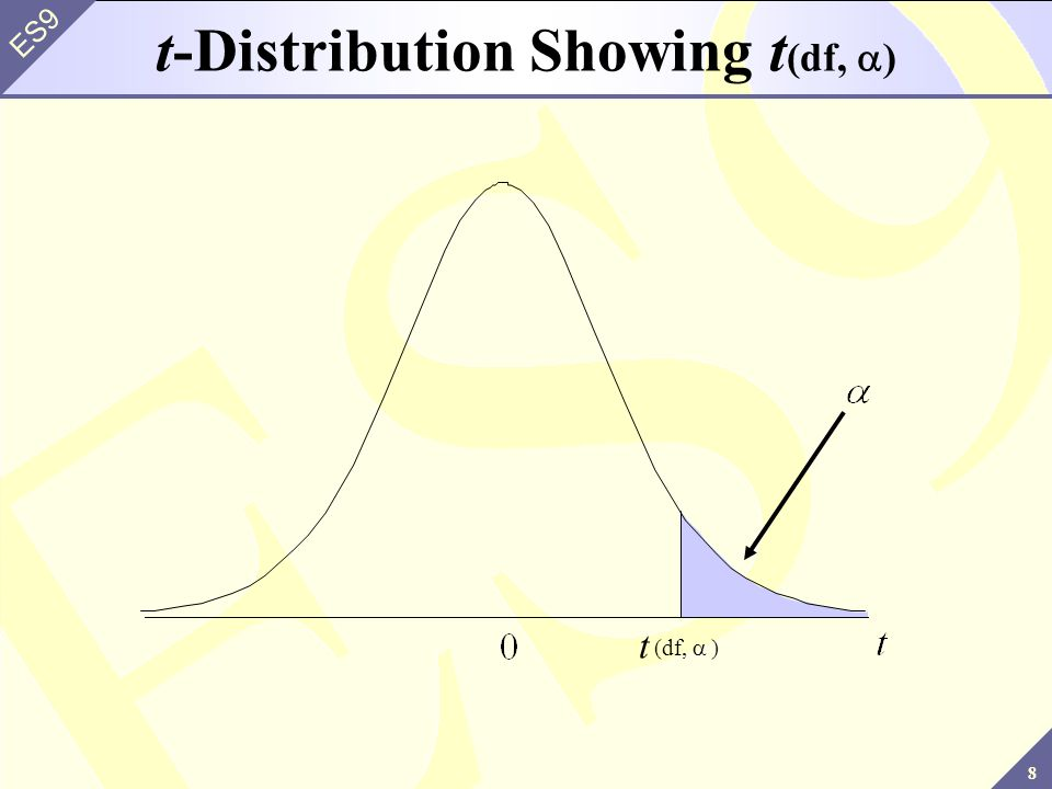 8 ES9 ) df, ( t t-Distribution Showing t (df, )