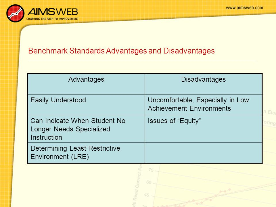 Benchmark Standards Advantages and Disadvantages AdvantagesDisadvantages Easily UnderstoodUncomfortable, Especially in Low Achievement Environments Can Indicate When Student No Longer Needs Specialized Instruction Issues of Equity Determining Least Restrictive Environment (LRE)