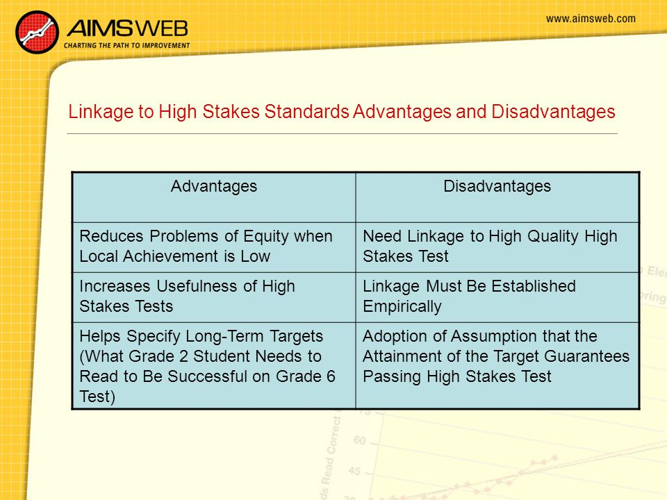 Linkage to High Stakes Standards Advantages and Disadvantages AdvantagesDisadvantages Reduces Problems of Equity when Local Achievement is Low Need Linkage to High Quality High Stakes Test Increases Usefulness of High Stakes Tests Linkage Must Be Established Empirically Helps Specify Long-Term Targets (What Grade 2 Student Needs to Read to Be Successful on Grade 6 Test) Adoption of Assumption that the Attainment of the Target Guarantees Passing High Stakes Test