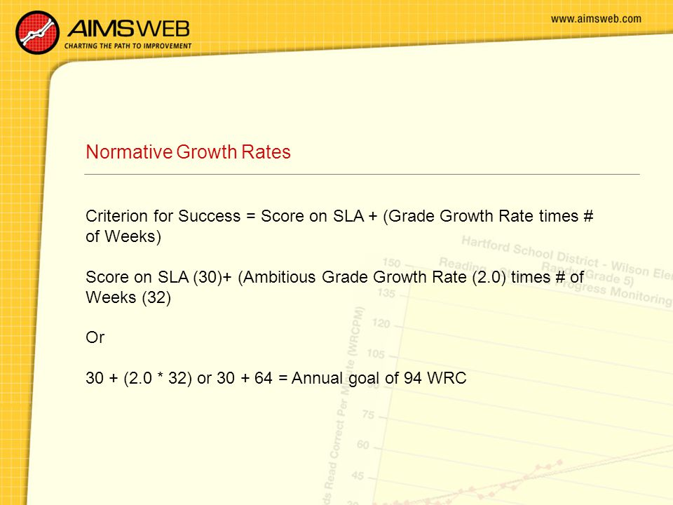 Normative Growth Rates Criterion for Success = Score on SLA + (Grade Growth Rate times # of Weeks) Score on SLA (30)+ (Ambitious Grade Growth Rate (2.0) times # of Weeks (32) Or 30 + (2.0 * 32) or 30 + 64 = Annual goal of 94 WRC