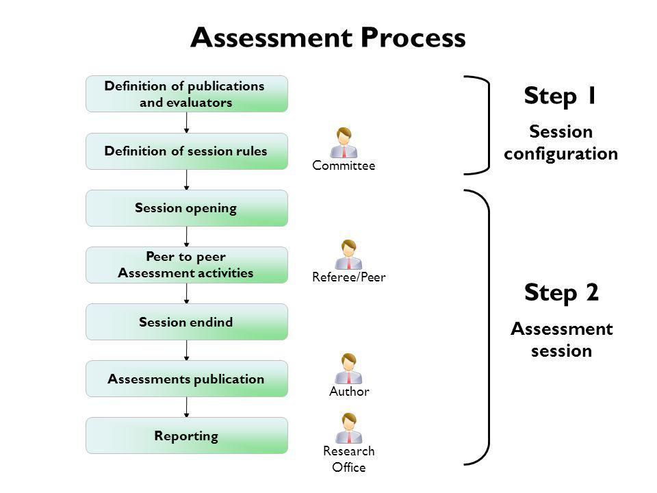 Assessment Process Step 1 Session configuration Step 2 Assessment session Definition of publications and evaluators Definition of session rules Session opening Peer to peer Assessment activities Session endind Assessments publication Reporting CommitteeReferee/PeerAuthorResearch Office