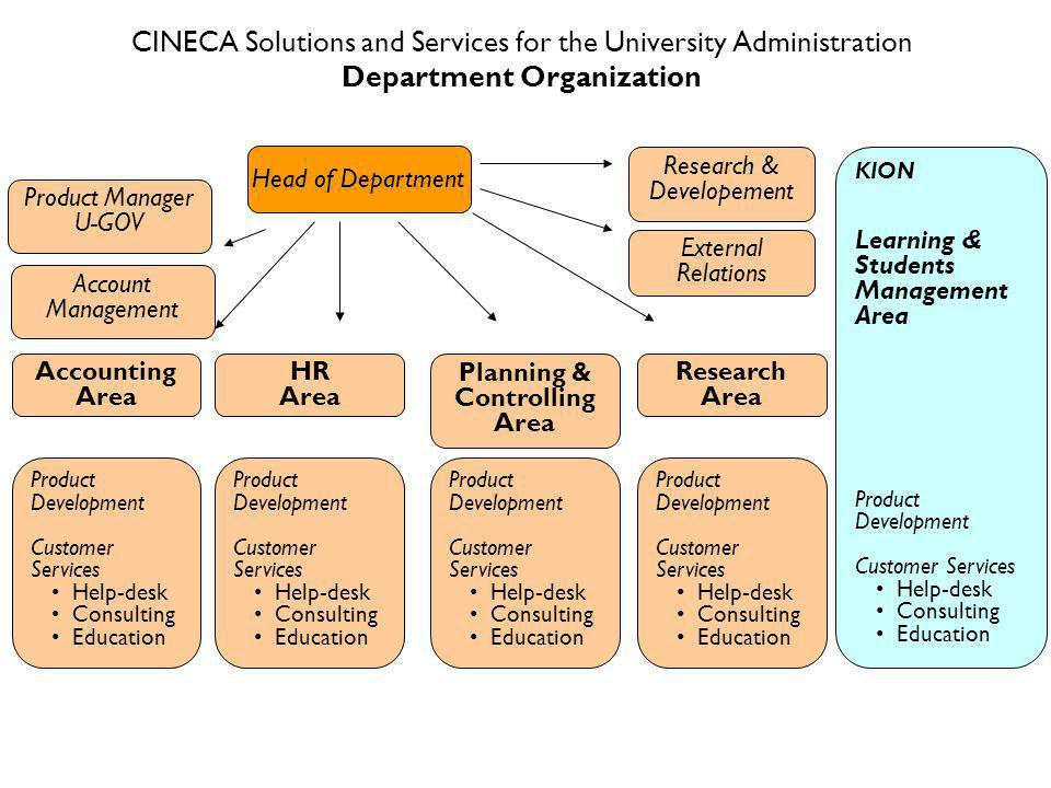 CINECA Solutions and Services for the University Administration Department Organization Head of Department Product Manager U GOV Research & Developement External Relations HR Area Research Area Product Development Customer Services Help-desk Consulting Education Accounting Area Planning & Controlling Area Product Development Customer Services Help-desk Consulting Education Product Development Customer Services Help-desk Consulting Education Product Development Customer Services Help-desk Consulting Education KION Learning & Students Management Area Product Development Customer Services Help-desk Consulting Education Account Management