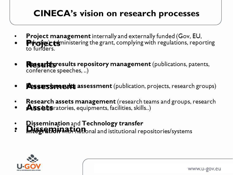 Research Management Processes Call for Proposal Proposal Assessment Project Management Financial/Scientific Reporting Final Results (Output) Management Resources, Tools, Labs Results Assessment Dissemination and Exploitation