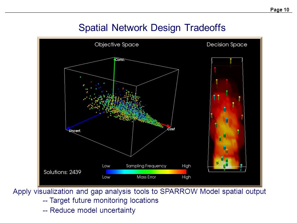 Spatial Network Design Tradeoffs Apply visualization and gap analysis tools to SPARROW Model spatial output -- Target future monitoring locations -- Reduce model uncertainty Page 10