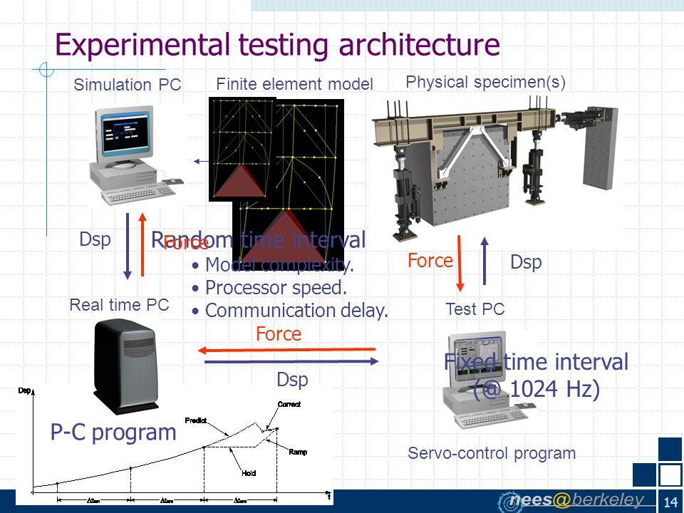 14 Finite element model Simulation PC Real time PC P-C program Random time interval Model complexity.