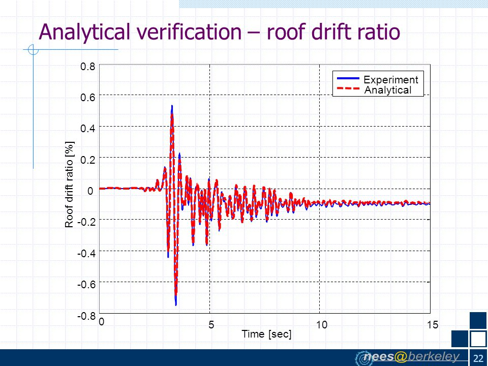 22 Analytical verification – roof drift ratio 0 51015 -0.8 -0.6 -0.4 -0.2 0 0.2 0.4 0.6 0.8 Time [sec] Roof drift ratio [%] Experiment Analytical