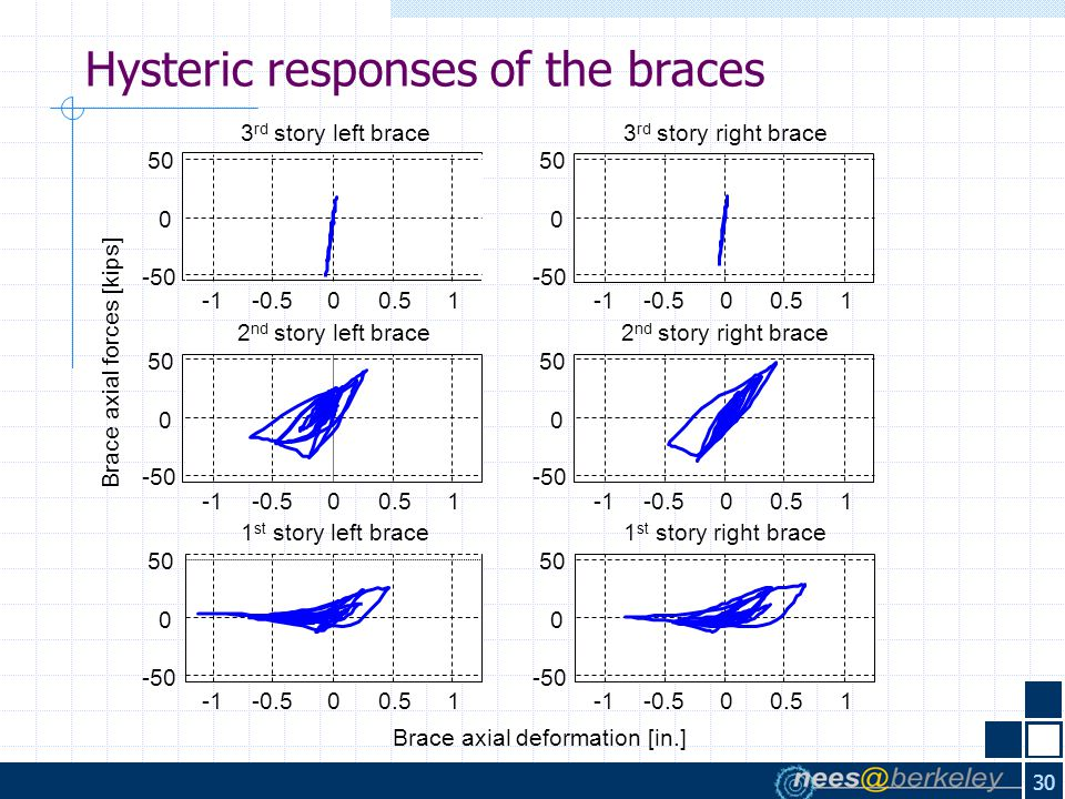 30 Hysteric responses of the braces -0.500.51 -50 0 50 3 rd story left brace -0.500.51 -50 0 50 3 rd story right brace -0.500.51 -50 0 50 2 nd story left brace Brace axial forces [kips] -0.500.51 -50 0 50 2 nd story right brace -0.500.51 -50 0 50 1 st story left brace Brace axial deformation [in.] -0.500.51 -50 0 50 1 st story right brace