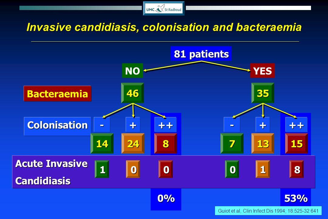 0%53% Acute Invasive Candidiasis 81 patients 46 NOYES Bacteraemia ++Colonisation Guiot et al, Clin Infect Dis 1994; 18:525-32 641 Invasive candidiasis