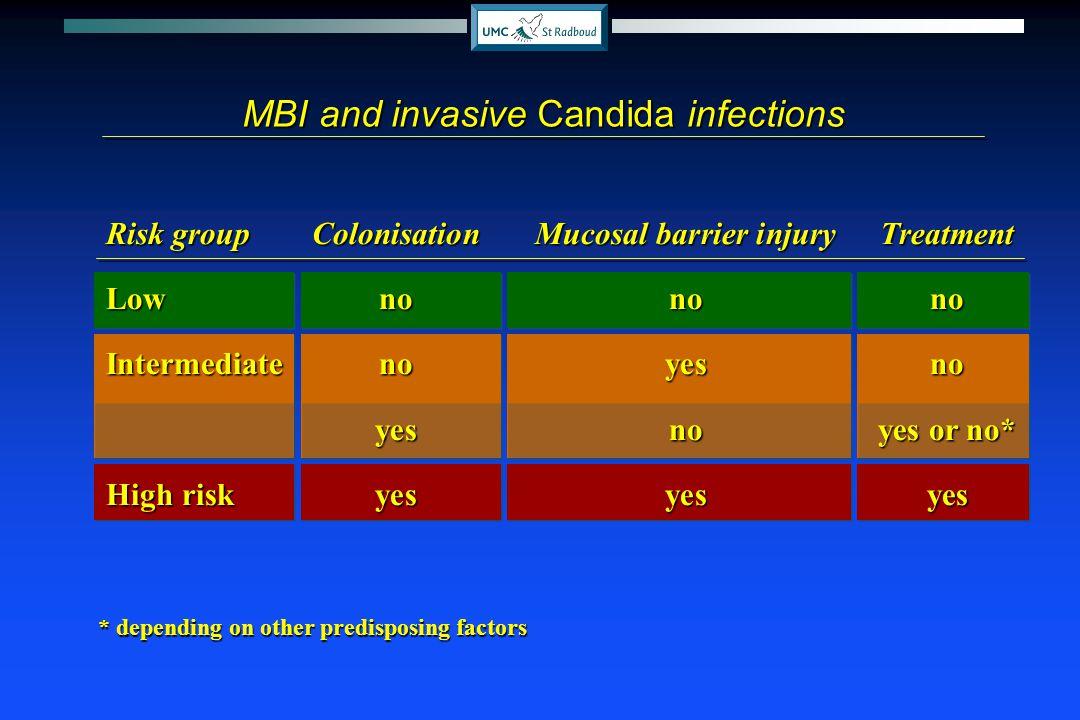 Risk groupColonisationMucosal barrier injuryTreatment Lownonono Intermediate noyesno yesnoyes or no* High riskyesyesyes MBI and invasive Candida infec