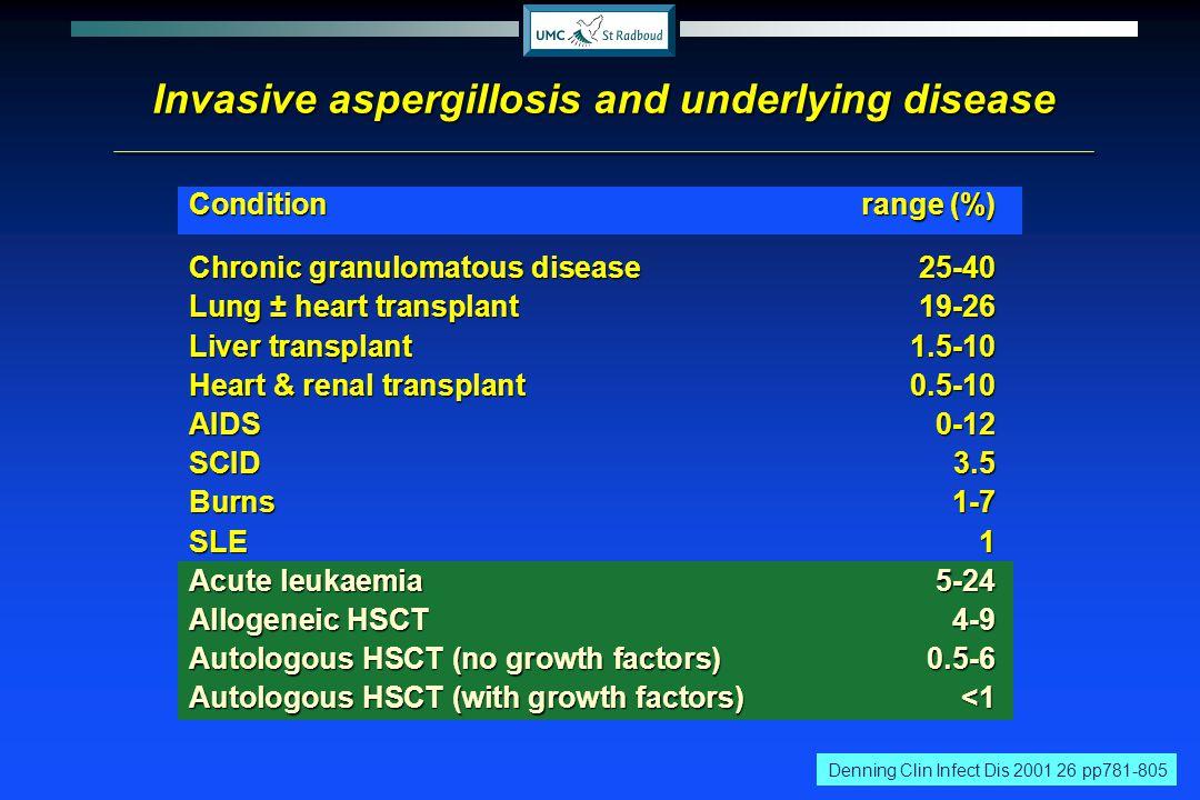 Invasive aspergillosis and underlying disease Conditionrange (%) Chronic granulomatous disease25-40 Lung ± heart transplant19-26 Liver transplant1.5-1