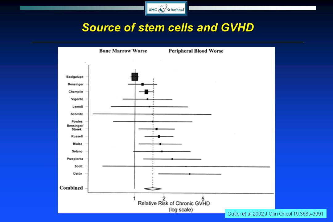 Source of stem cells and GVHD Cutler et al 2002 J Clin Oncol 19:3685-3691
