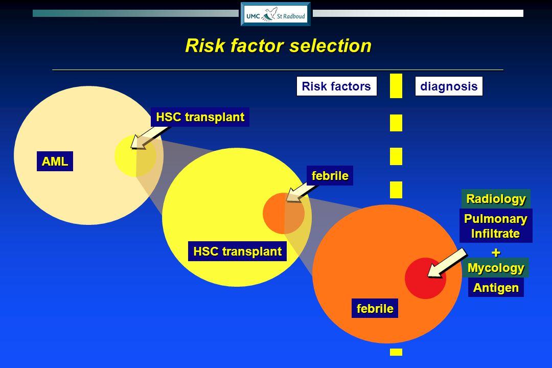 AML HSC transplant Risk factor selection Risk factorsdiagnosis HSC transplant febrile RadiologyMycology febrile PulmonaryInfiltrate Antigen +