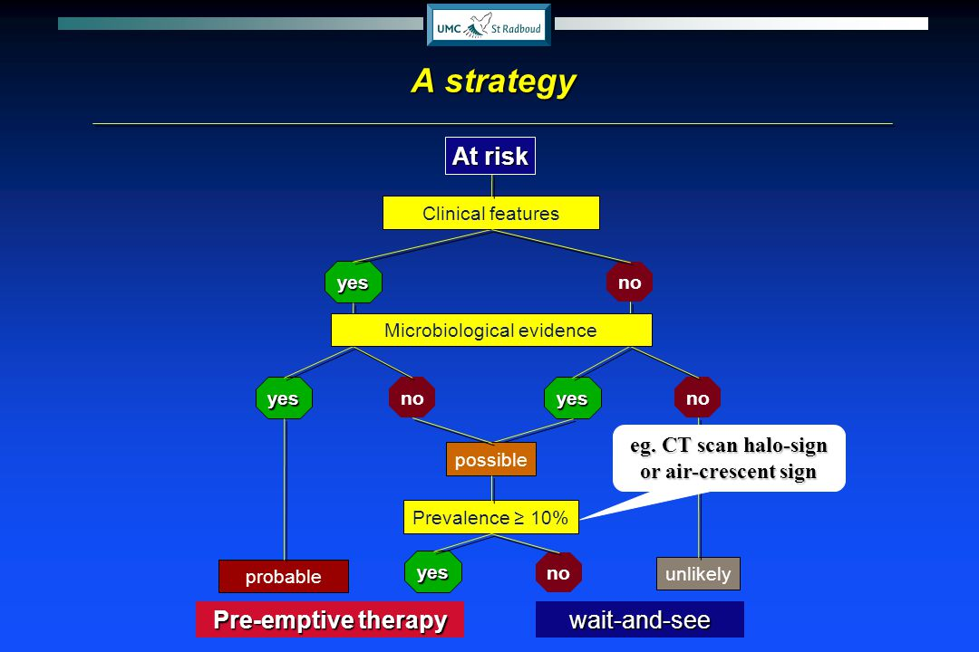 therapywait-and-see yes yes probable no unlikely yes no possible Clinical features Prevalence 10% yes no Microbiological evidence A strategy At risk P