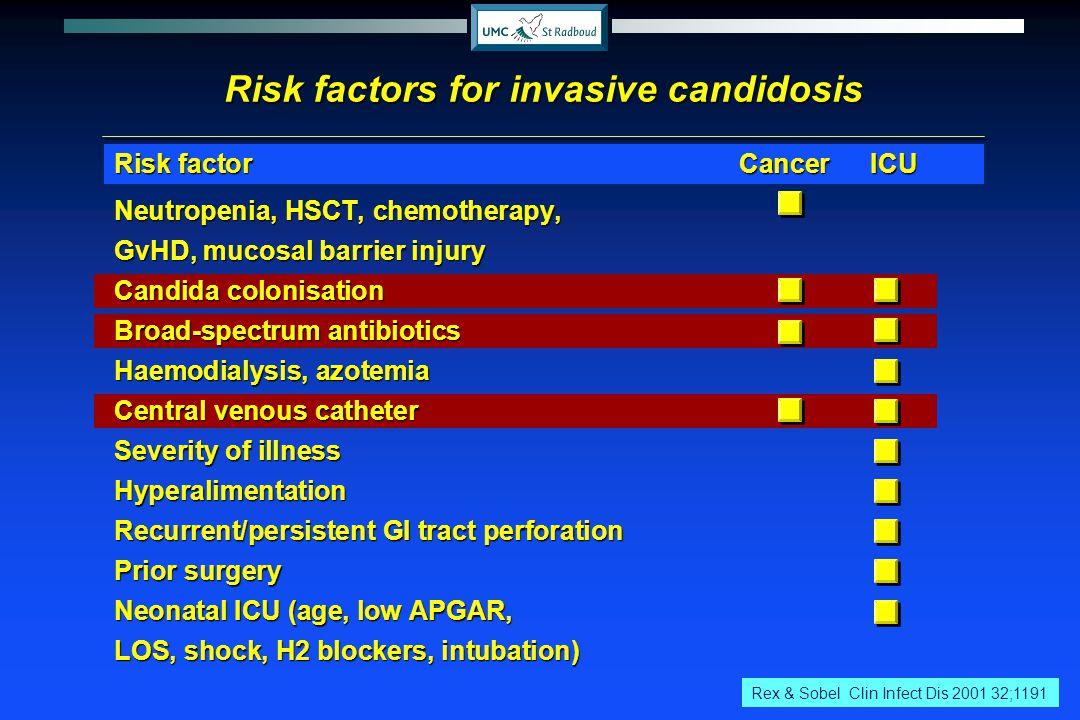 Risk factorCancerICU Neutropenia, HSCT, chemotherapy, GvHD, mucosal barrier injury Candida colonisation Broad-spectrum antibiotics Haemodialysis, azot
