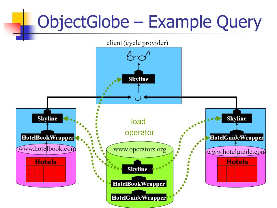 ObjectGlobe – Example Query HotelBookWrapper Skyline www.operators.org www.hotelbook.com www.hotelguide.com load operator client (cycle provider) HotelGuideWrapper HotelBookWrapperHotelGuideWrapper Skyline