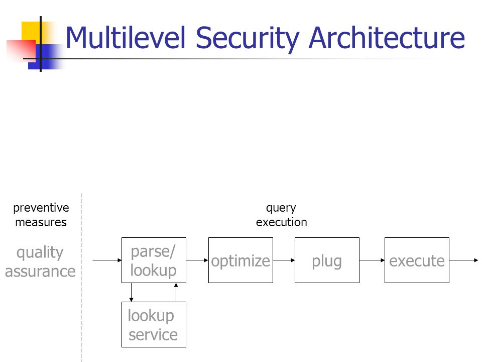 Multilevel Security Architecture preventive measures optimize parse/ lookup plugexecute lookup service query execution quality assurance