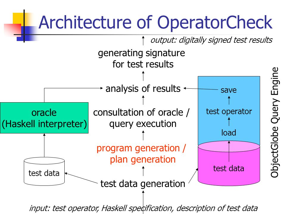 Architecture of OperatorCheck oracle (Haskell interpreter) ObjectGlobe Query Engine test data generation generating signature for test results analysis of results consultation of oracle / query execution program generation / plan generation test data save load test operator input: test operator, Haskell specification, description of test data output: digitally signed test results