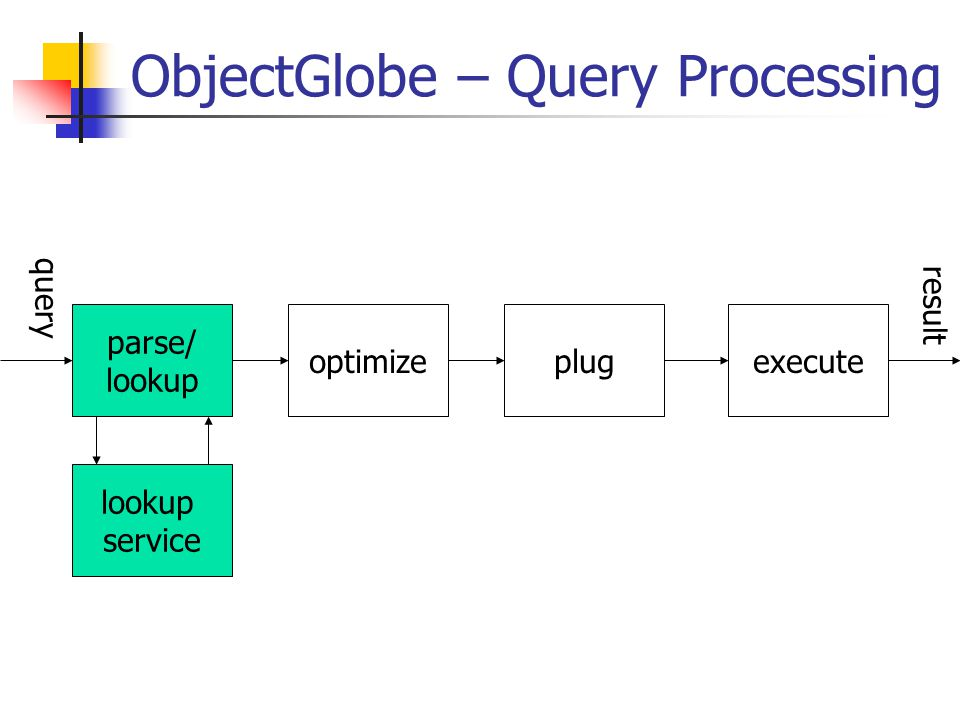 ObjectGlobe – Query Processing optimize parse/ lookup plugexecute lookup service query result