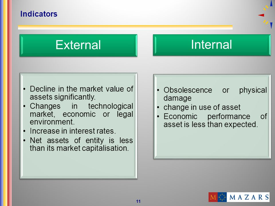 11 Indicators External Decline in the market value of assets significantly.