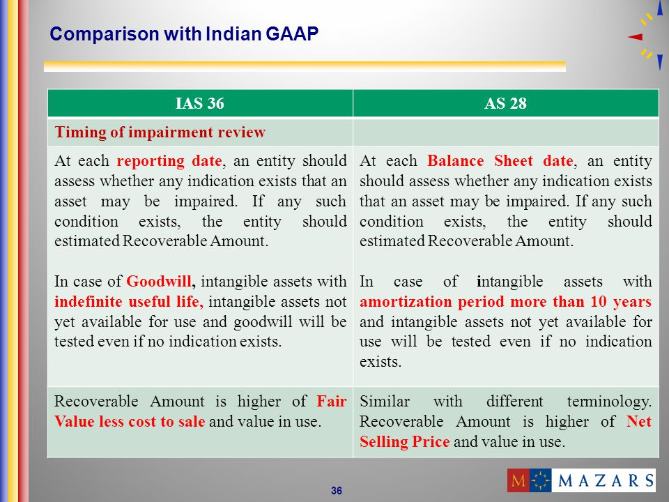 36 Comparison with Indian GAAP IAS 36AS 28 Timing of impairment review At each reporting date, an entity should assess whether any indication exists that an asset may be impaired.