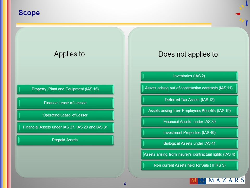 4 Scope Applies to Property, Plant and Equipment (IAS 16) Finance Lease of Lessee Operating Lease of Lessor Financial Assets under IAS 27, IAS 28 and IAS 31 Prepaid Assets Does not applies to Inventories (IAS 2) Assets arising out of construction contracts (IAS 11) Deferred Tax Assets (IAS 12)Assets arising from Employees Benefits (IAS 19)Financial Assets under IAS 39Investment Properties (IAS 40)Biological Assets under IAS 41Assets arising from insurers contractual rights (IAS 4)Non current Assets held for Sale ( IFRS 5)